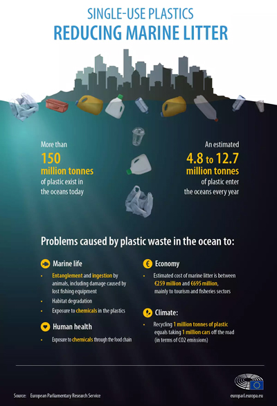 Pic: single use plastic problems - click to download in pdf